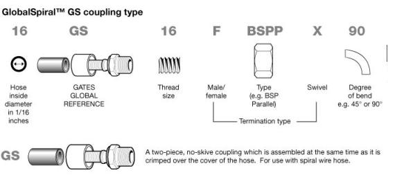 GlobalSpiral GS coupling type2